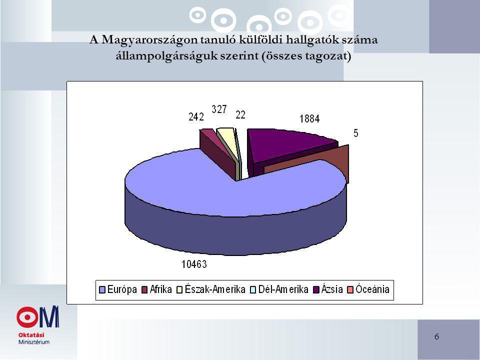 6 A Magyarországon tanuló külföldi hallgatók száma állampolgárságuk szerint (összes tagozat)