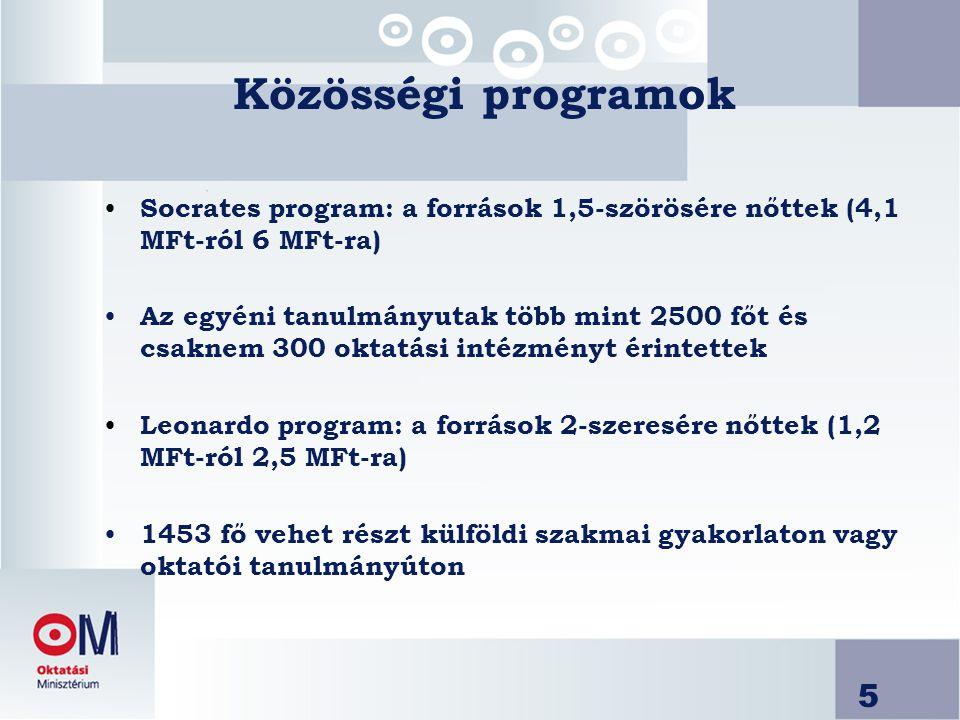 5 Közösségi programok Socrates program: a források 1,5-szörösére nőttek (4,1 MFt-ról 6 MFt-ra) Az egyéni tanulmányutak több mint 2500 főt és csaknem 300 oktatási intézményt érintettek Leonardo program: a források 2-szeresére nőttek (1,2 MFt-ról 2,5 MFt-ra) 1453 fő vehet részt külföldi szakmai gyakorlaton vagy oktatói tanulmányúton