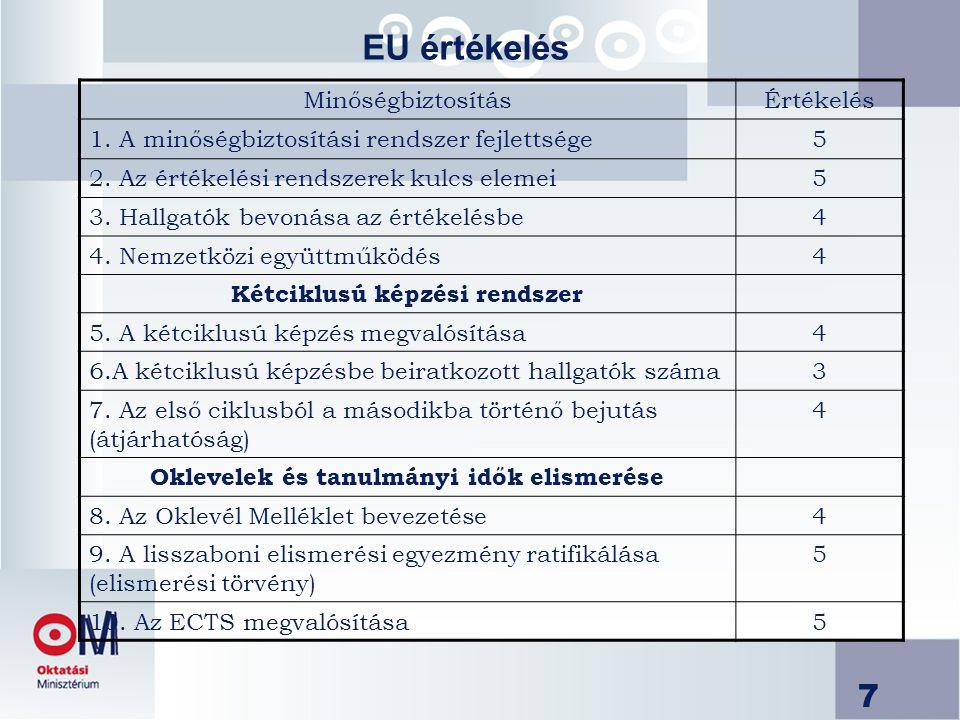 7 MinőségbiztosításÉrtékelés 1. A minőségbiztosítási rendszer fejlettsége5 2.