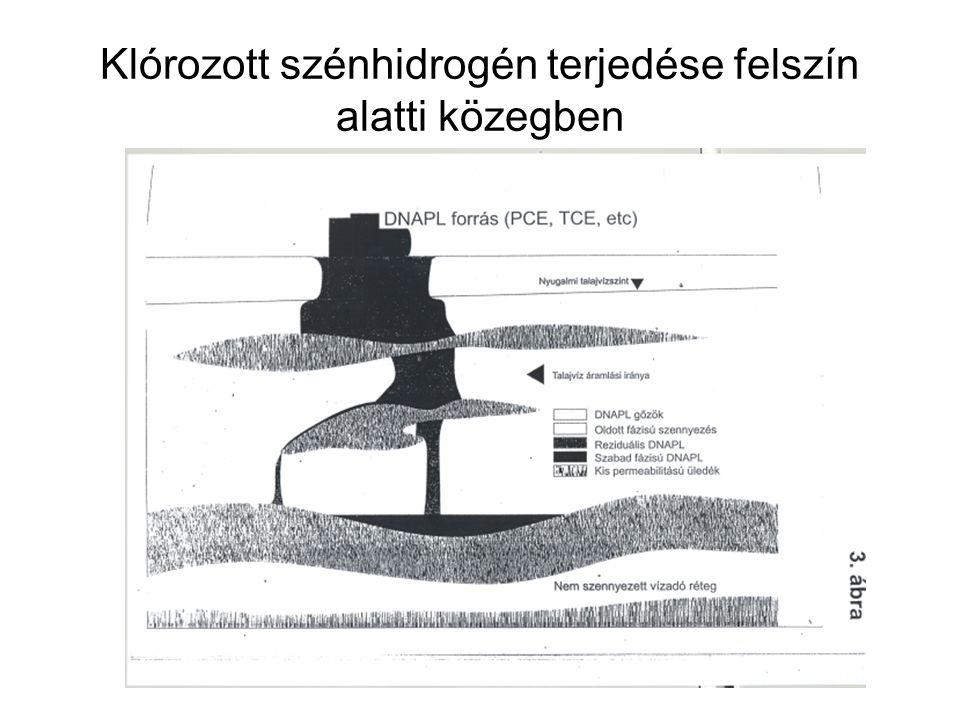 Klórozott szénhidrogén felszín alatti terjedésének lehetséges változatai