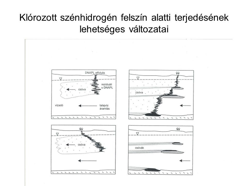 A víz és egyes kőolajszármazékok dinamikai viszkozitása különböző hőfokon (cPoise) (GOLDBERG-GAZGA, 1984) Folyadék Hőmérséklet (oC) Dinamikai viszkozitás (cPoise) Víz0 15 25 1,79 1,14 0,89 Benzin0 15 0,75 0,62 Gázolaj0 15 3,90 2,70 Kerozin0 15 25 3,40 2,30 2,20