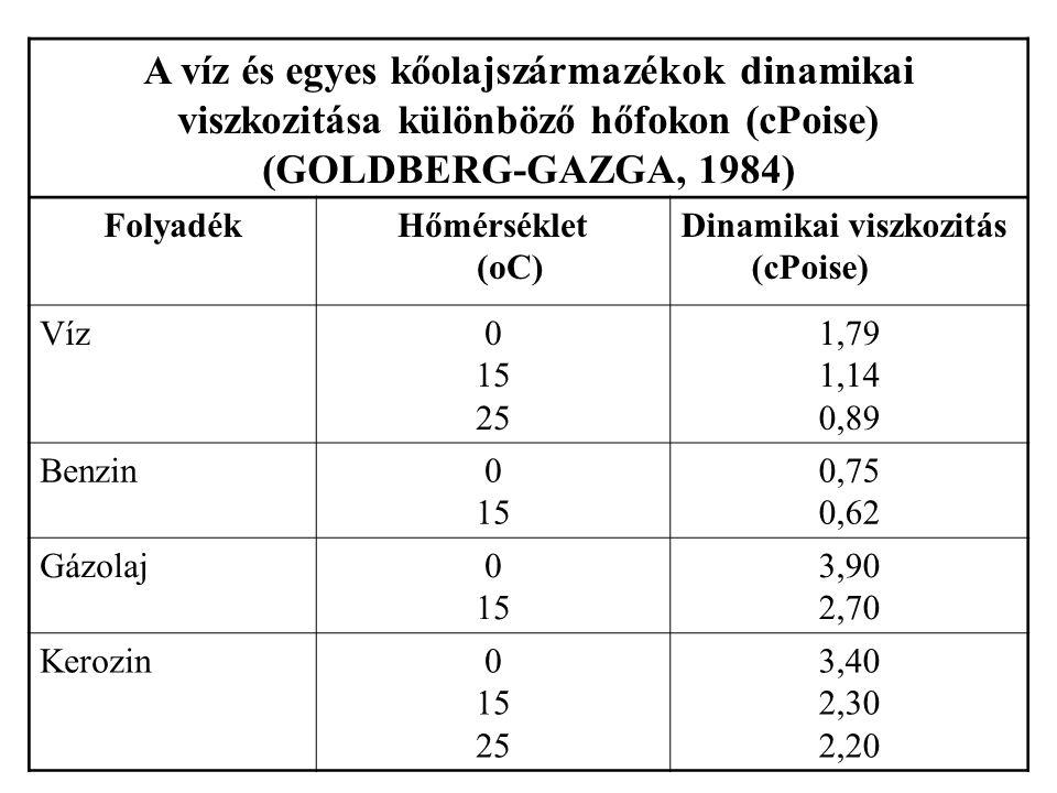 Talajokra vonatkoztatott szivárgási tényező értékek vízre vonatkoztatva (cm/sec) (CONCAWE, 1979.) Talaj típusMértékegység cm/sec Tiszta kavics10 2 - 10 0 Homokos kavics10 0 - 10 -1 Kavicsos homok10 -1 - 10 -2 Durva homok10 -2 – 10 -3 Finom homok10 -3 – 10 -4 Iszap10 -4 – 10 -7 Agyag10 -7 – 10 -9