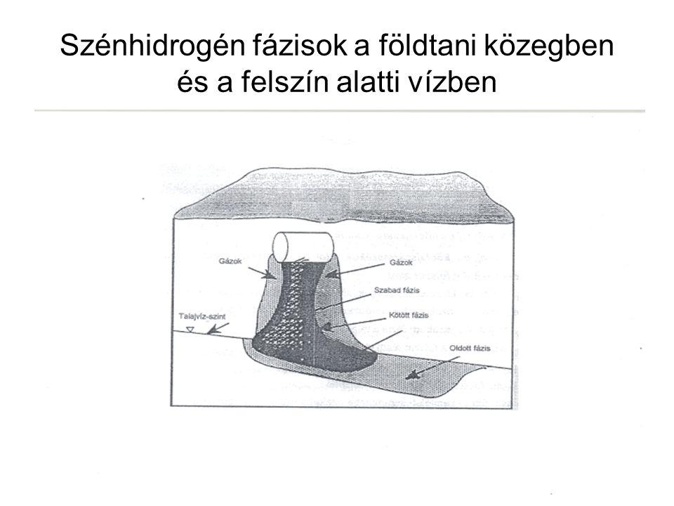 Szénhidrogén fázisok a földtani közegben és a felszín alatti vízben
