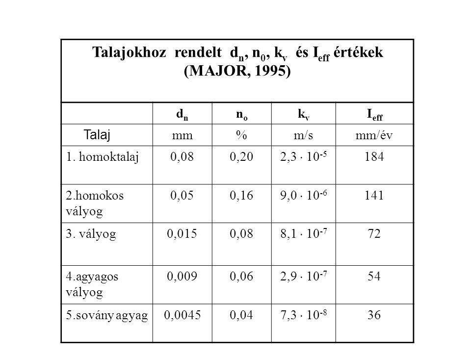 Talajpórusok méret szerinti besorolása (FILEP, 2001) A pórusok méret szerinti besorolása Átmérő (  m) Vízgazdálkodási funkció Finom pórusok  0,2 Kötött víz pórustere Közepes pórusok 0,2  10 Kapilláris pórustér Közepesen durva pórusok 10  50 Kapilláris- gravitációs pórustér Durva pórusok 50  1000 Gravitációs pórustér Igen durva pórusok és repedések  1000 Gravitációs pórustér