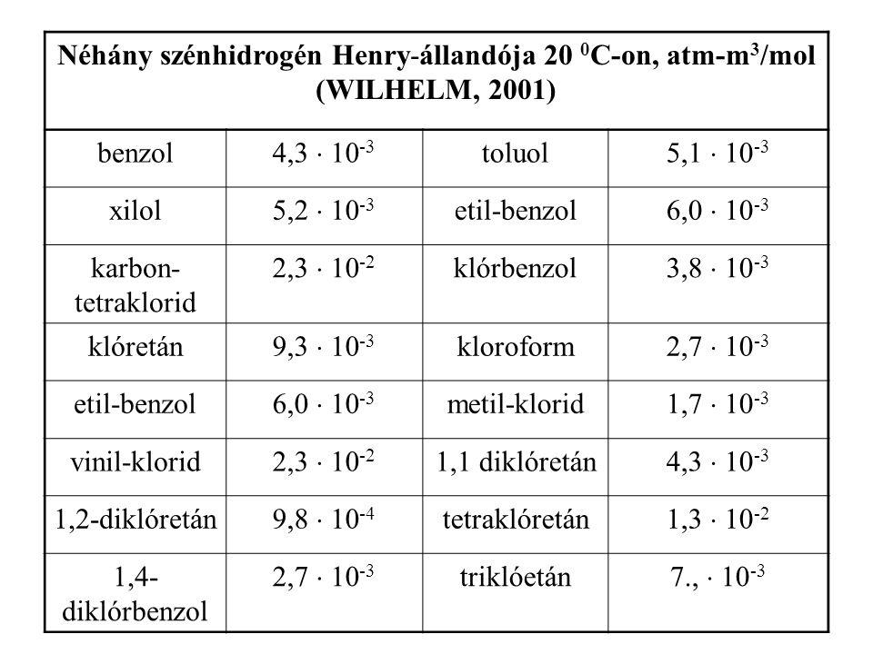 Néhány szénhidrogén oldékonysága desztillált vízben, 25 0 C-on, mg/l (GOLDBERG  GAZDA, 1984) Metán24,4Cilopentán156,0 Etán60,4Cilohexán55,0 Propán62,4Cikloheptán7,9 n-bután61,4Benzol1780,0 n-pentán38,5Toluol515,0 n-hexán9,5o-xilol175,0 n-heptán2,9Etilbenzol152,0 n-oktán0,66n-propilbenzol9,0 n-dekán0,016n-butilbenzol5,0 n-oktadekán0,0021n-amilbenzol3,0 n-hexadekán0,0009