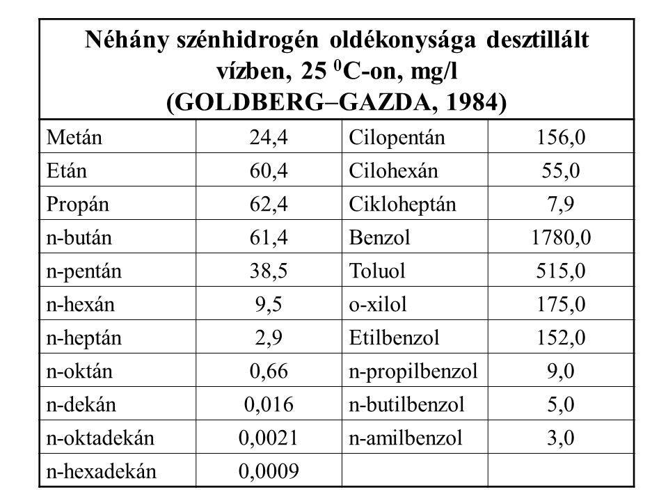 A víz a kőolaj és néhány kőolajszármazék sűrűsége különböző hőmérsékleten (g/cm 3 ) (GOLDBERG  GAZDA, 1985) FolyadékHőmérséklet oC Sűrűség g/cm3 Víz0 15 25 1,00 0,998 0,996 Benzin0 15 0,746 0,729 Gázolaj0 15 0,838 0,827 Kerozin0 15 25 0,842 0,839 0,835 Kőolaj0 15 25 0,845 0,832 0,829