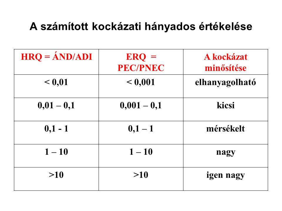 A számított kockázati hányados értékelése HRQ = ÁND/ADIERQ = PEC/PNEC A kockázat minősítése < 0,01< 0,001elhanyagolható 0,01 – 0,10,001 – 0,1kicsi 0,1 - 10,1 – 1mérsékelt 1 – 10 nagy >10 igen nagy
