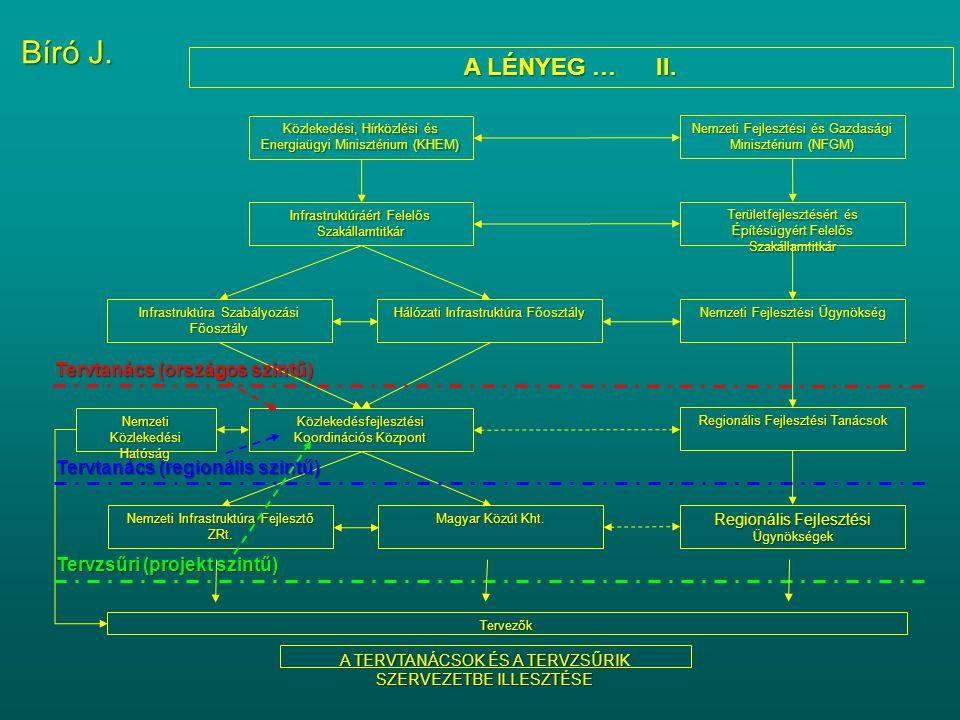 A LÉNYEG … II. Infrastruktúráért Felelős Szakállamtitkár Közlekedési, Hírközlési és Energiaügyi Minisztérium (KHEM) Infrastruktúra Szabályozási Főoszt