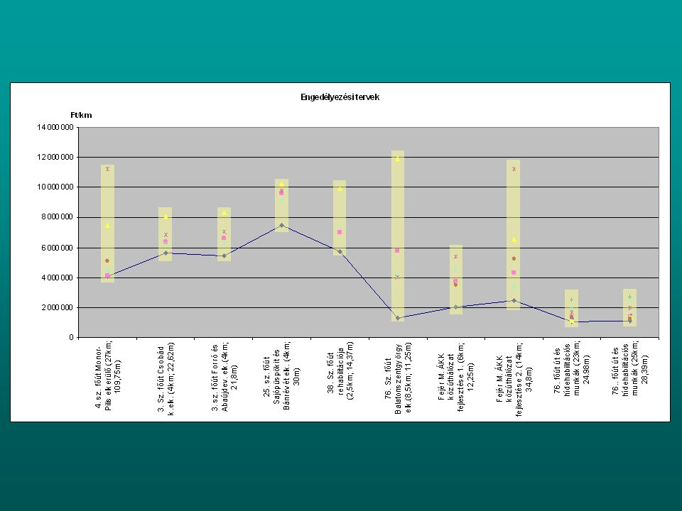 Közlekedésfejlesztési- és közlekedési építmény tervtanács TervtanácsTervzsűri