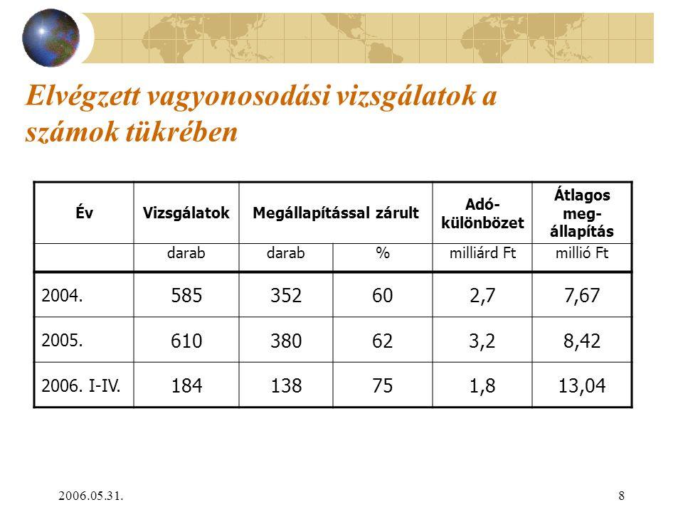 2006.05.31.8 Elvégzett vagyonosodási vizsgálatok a számok tükrében ÉvVizsgálatokMegállapítással zárult Adó- különbözet Átlagos meg- állapítás darab %m
