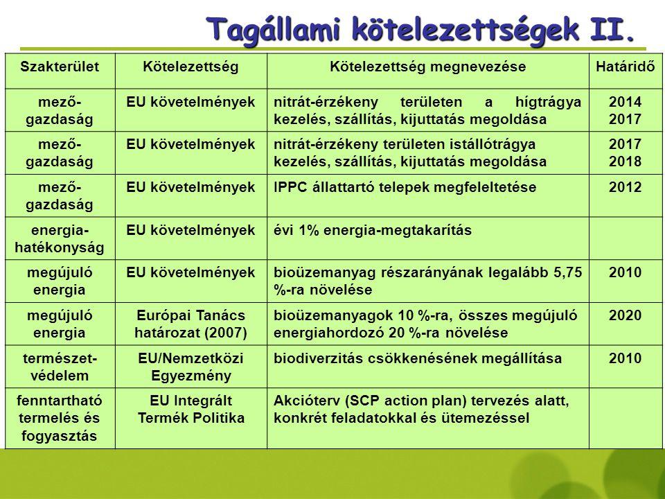 SzakterületKötelezettségKötelezettség megnevezéseHatáridő mező- gazdaság EU követelményeknitrát-érzékeny területen a hígtrágya kezelés, szállítás, kijuttatás megoldása 2014 2017 mező- gazdaság EU követelményeknitrát-érzékeny területen istállótrágya kezelés, szállítás, kijuttatás megoldása 2017 2018 mező- gazdaság EU követelményekIPPC állattartó telepek megfeleltetése2012 energia- hatékonyság EU követelményekévi 1% energia-megtakarítás megújuló energia EU követelményekbioüzemanyag részarányának legalább 5,75 %-ra növelése 2010 megújuló energia Európai Tanács határozat (2007) bioüzemanyagok 10 %-ra, összes megújuló energiahordozó 20 %-ra növelése 2020 természet- védelem EU/Nemzetközi Egyezmény biodiverzitás csökkenésének megállítása2010 fenntartható termelés és fogyasztás EU Integrált Termék Politika Akcióterv (SCP action plan) tervezés alatt, konkrét feladatokkal és ütemezéssel Tagállami kötelezettségek II.