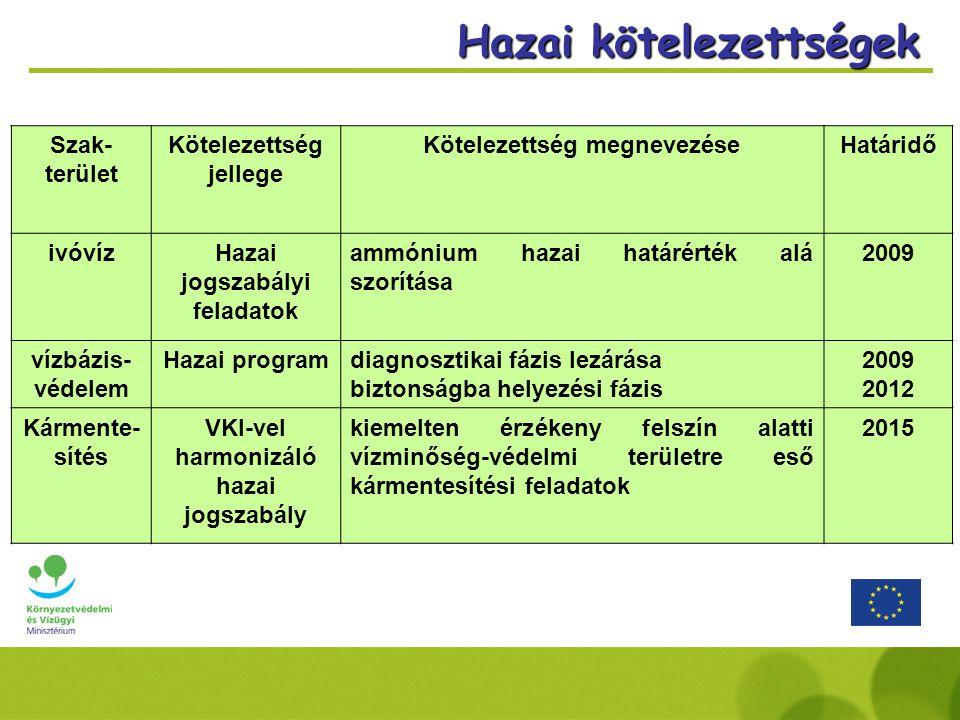 Szak- terület Kötelezettség jellege Kötelezettség megnevezéseHatáridő ivóvízHazai jogszabályi feladatok ammónium hazai határérték alá szorítása 2009 vízbázis- védelem Hazai programdiagnosztikai fázis lezárása biztonságba helyezési fázis 2009 2012 Kármente- sítés VKI-vel harmonizáló hazai jogszabály kiemelten érzékeny felszín alatti vízminőség-védelmi területre eső kármentesítési feladatok 2015 Hazai kötelezettségek