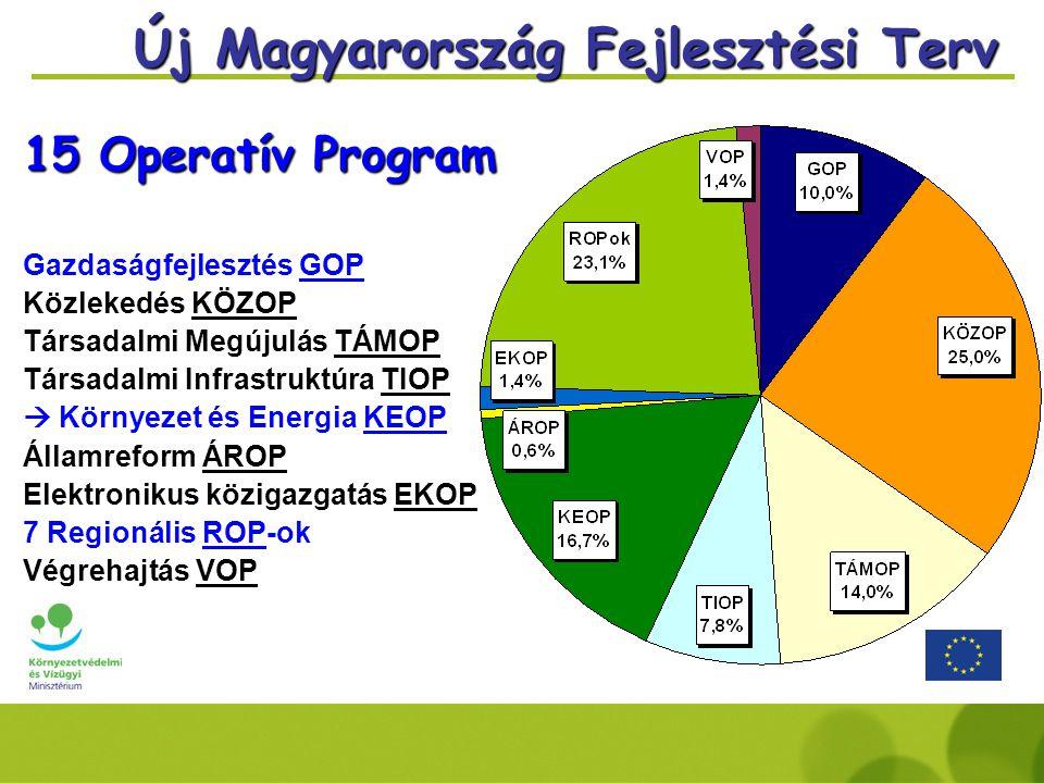 Új Magyarország Fejlesztési Terv 15 Operatív Program Gazdaságfejlesztés GOP Közlekedés KÖZOP Társadalmi Megújulás TÁMOP Társadalmi Infrastruktúra TIOP  Környezet és Energia KEOP Államreform ÁROP Elektronikus közigazgatás EKOP 7 Regionális ROP-ok Végrehajtás VOP