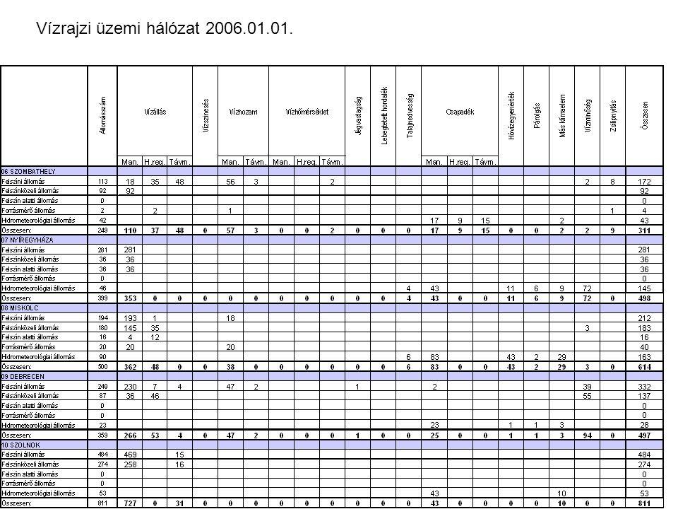 Vízrajzi üzemi hálózat 2006.01.01.