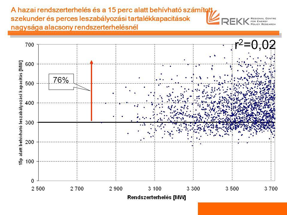 A hazai rendszerterhelés és a 15 perc alatt behívható számított szekunder és perces leszabályozási tartalékkapacitások nagysága alacsony rendszerterhelésnél r 2 =0,02 76%