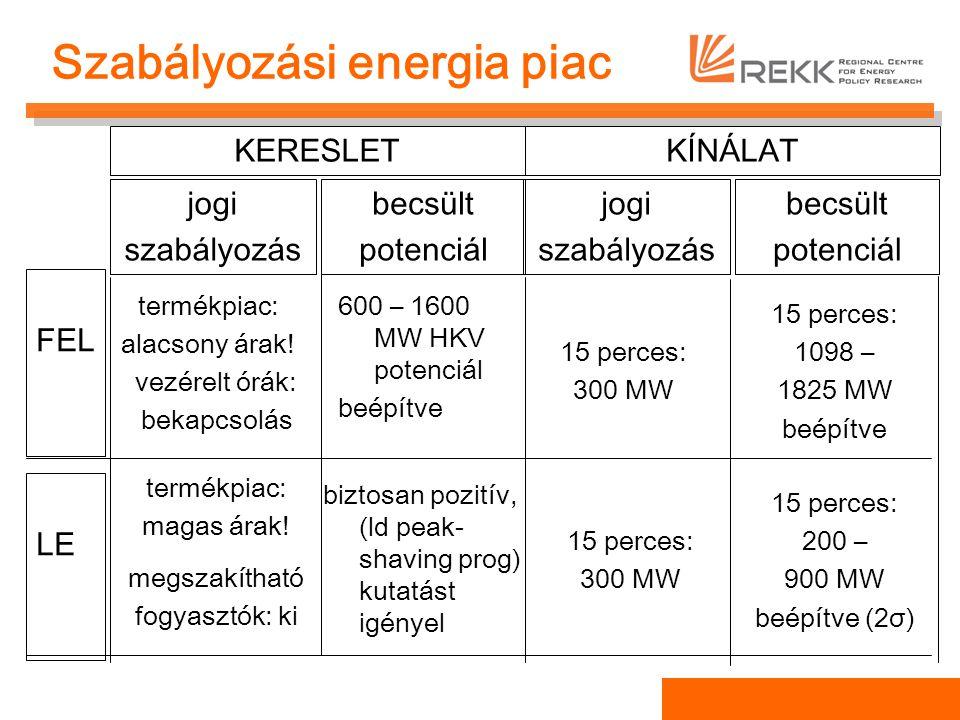 Szabályozási energia piac KERESLETKÍNÁLAT jogi szabályozás becsült potenciál FEL LE jogi szabályozás becsült potenciál termékpiac: alacsony árak! vezé