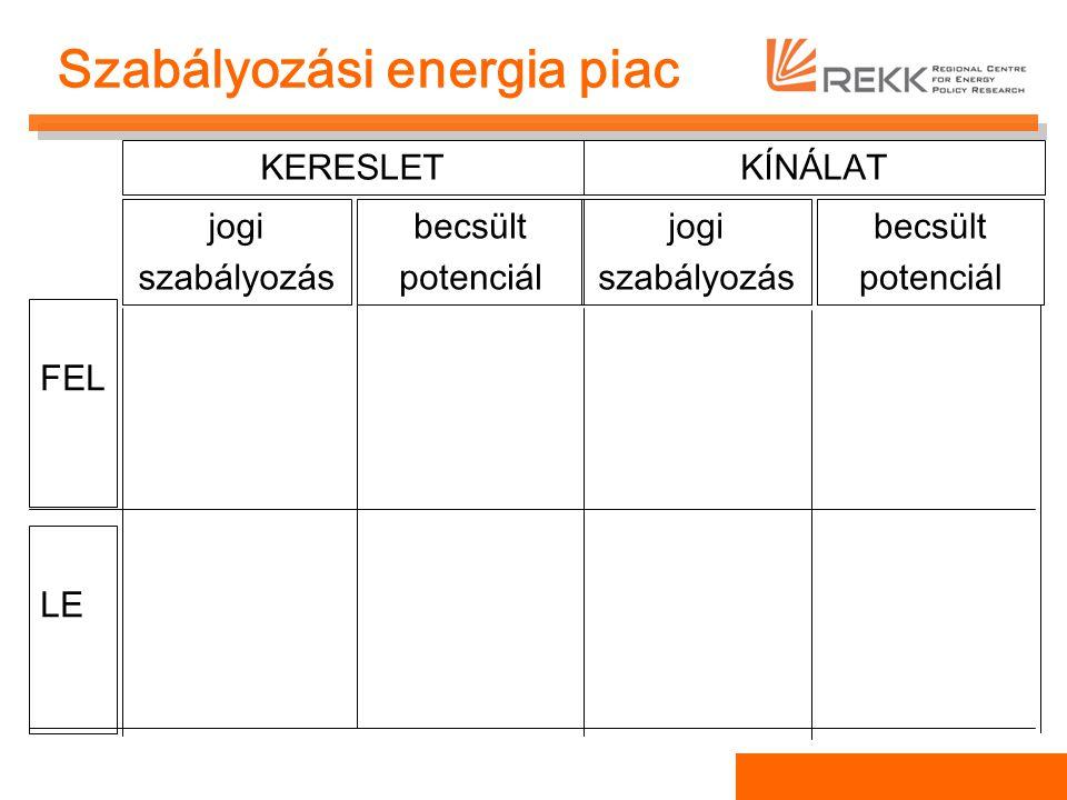 Szabályozási energia piac KERESLETKÍNÁLAT jogi szabályozás becsült potenciál FEL LE jogi szabályozás becsült potenciál termékpiac: alacsony árak.