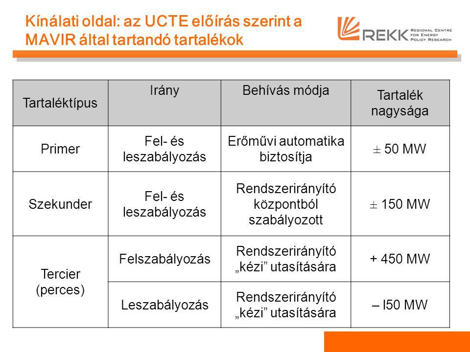 """Kínálati oldal: az UCTE előírás szerint a MAVIR által tartandó tartalékok Tartaléktípus IrányBehívás módja Tartalék nagysága Primer Fel- és leszabályozás Erőművi automatika biztosítja ± 50 MW Szekunder Fel- és leszabályozás Rendszerirányító központból szabályozott ± 150 MW Tercier (perces) Felszabályozás Rendszerirányító """"kézi utasítására + 450 MW Leszabályozás Rendszerirányító """"kézi utasítására – l50 MW"""