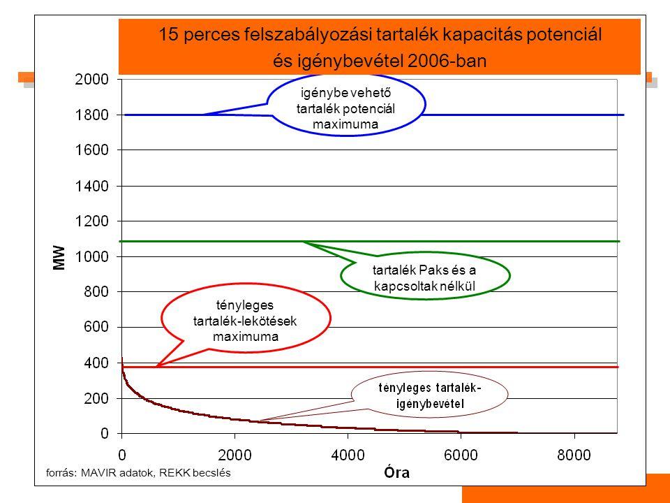 tényleges tartalék-lekötések maximuma tartalék Paks és a kapcsoltak nélkül igénybe vehető tartalék potenciál maximuma forrás: MAVIR adatok, REKK becslés 15 perces felszabályozási tartalék kapacitás potenciál és igénybevétel 2006-ban