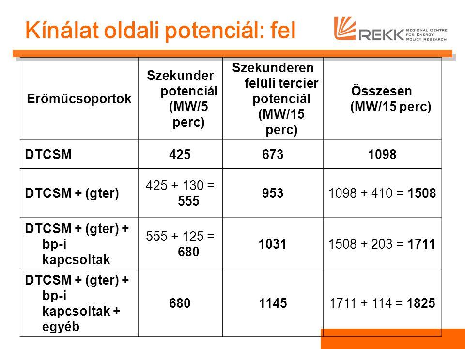 Kínálat oldali potenciál: fel Erőműcsoportok Szekunder potenciál (MW/5 perc) Szekunderen felüli tercier potenciál (MW/15 perc) Összesen (MW/15 perc) DTCSM4256731098 DTCSM + (gter) 425 + 130 = 555 9531098 + 410 = 1508 DTCSM + (gter) + bp-i kapcsoltak 555 + 125 = 680 10311508 + 203 = 1711 DTCSM + (gter) + bp-i kapcsoltak + egyéb 68011451711 + 114 = 1825