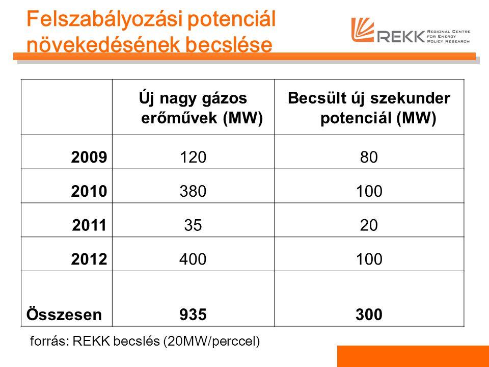 Felszabályozási potenciál növekedésének becslése Új nagy gázos erőművek (MW) Becsült új szekunder potenciál (MW) 200912080 2010380100 20113520 2012400