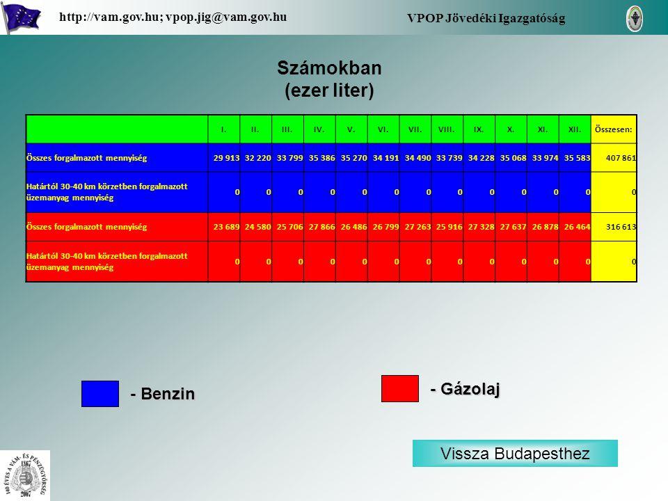 - Benzin - Gázolaj - Határtól 30-40 km körzetben, 140 db üzemanyagtöltő állomás által forgalmazott üzemanyag mennyiség Vissza a térképhez Zala Vas Győr-Moson- Sopron Megyénkénti bontásban: VPOP Jövedéki Igazgatóság http://vam.gov.hu; vpop.jig@vam.gov.hu 88 db 59 db 64 db Nyugat-Dunántúli régió területén az üzemanyagtöltő állomások által forgalmazott benzin és gázolaj mennyisége, és azon belül a határmenti (30-40 km a határtól) térségben működő kutak értékesítési adatai (havi bontásban fajtánként) számokban