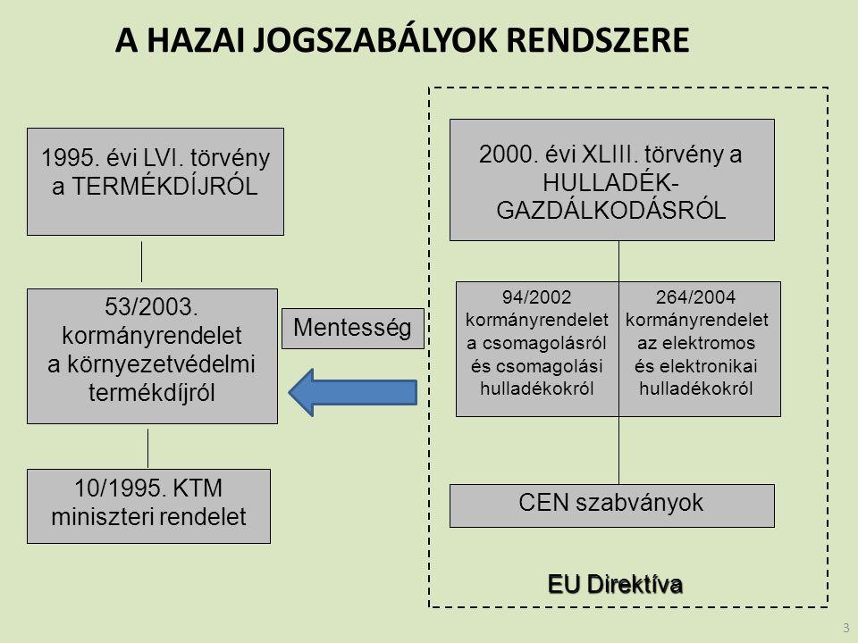 1995. évi LVI. törvény a TERMÉKDÍJRÓL 2000. évi XLIII.