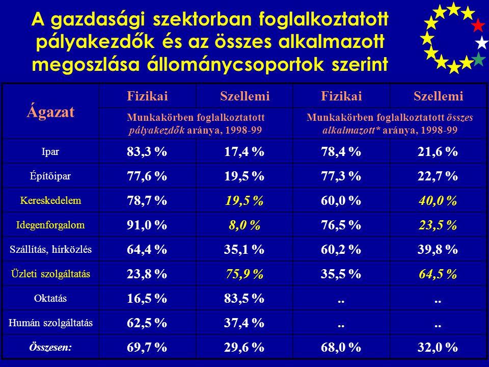 A gazdasági szektorban foglalkoztatott pályakezdők és az összes alkalmazott megoszlása állománycsoportok szerint Ágazat FizikaiSzellemiFizikaiSzellemi