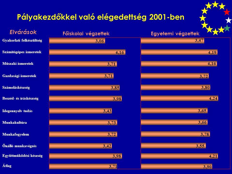 Pályakezdőkkel való elégedettség 2001-ben Elvárások Gyakorlati felkészültség Számítógépes ismeretek Műszaki ismeretek Gazdasági ismeretek Számoláskész