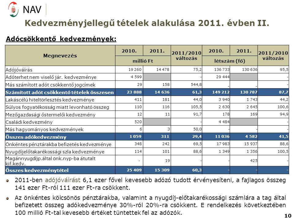 Kedvezményjellegű tételek alakulása 2011. évben II. Adócsökkentő kedvezmények: 2011-ben adójóváírást 6,1 ezer fővel kevesebb adózó tudott érvényesíten