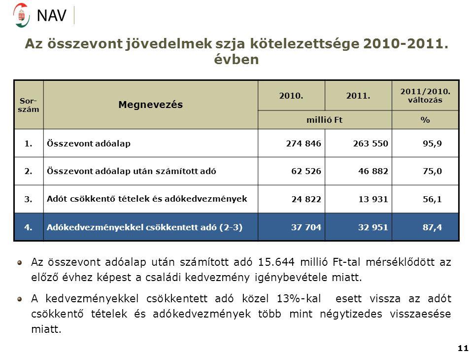 Az összevont jövedelmek szja kötelezettsége 2010-2011. évben Sor- szám Megnevezés 2010.2011. 2011/2010. változás millió Ft% 1.Összevont adóalap274 846