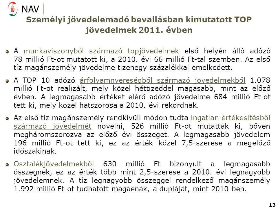 Személyi jövedelemadó bevallásban kimutatott TOP jövedelmek 2011. évben A munkaviszonyból származó topjövedelmek első helyén álló adózó 78 millió Ft-o