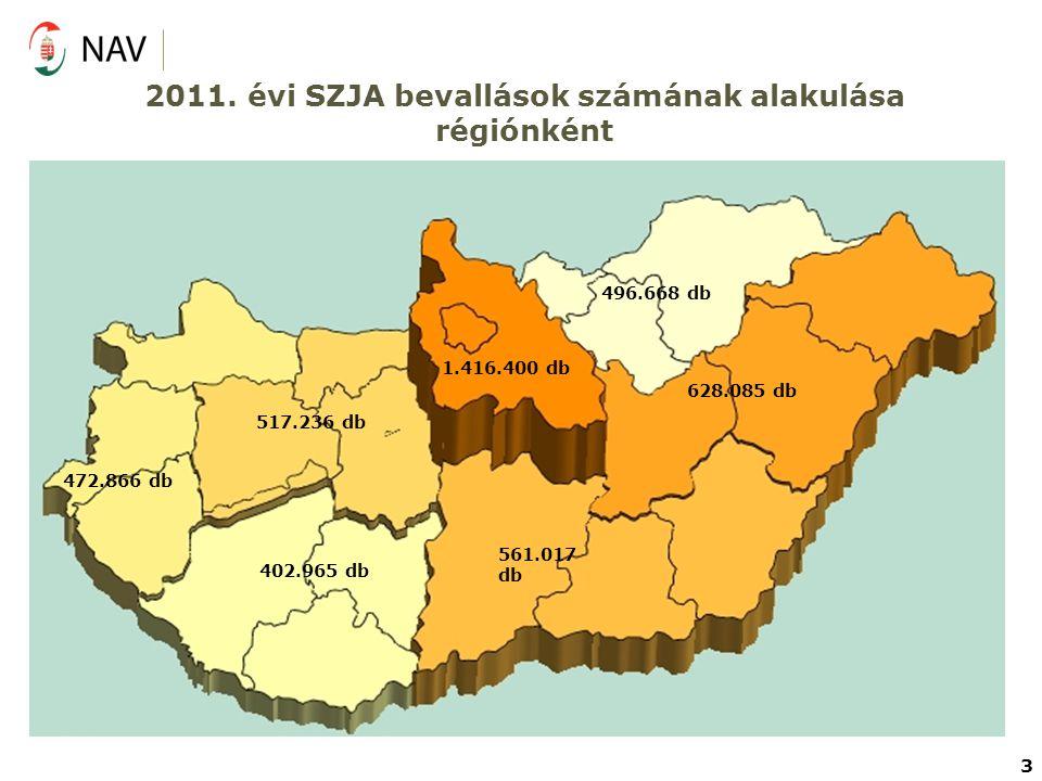 2011. évi SZJA bevallások számának alakulása régiónként 496.668 db 628.085 db 561.017 db 402.965 db 517.236 db 472.866 db 1.416.400 db 3
