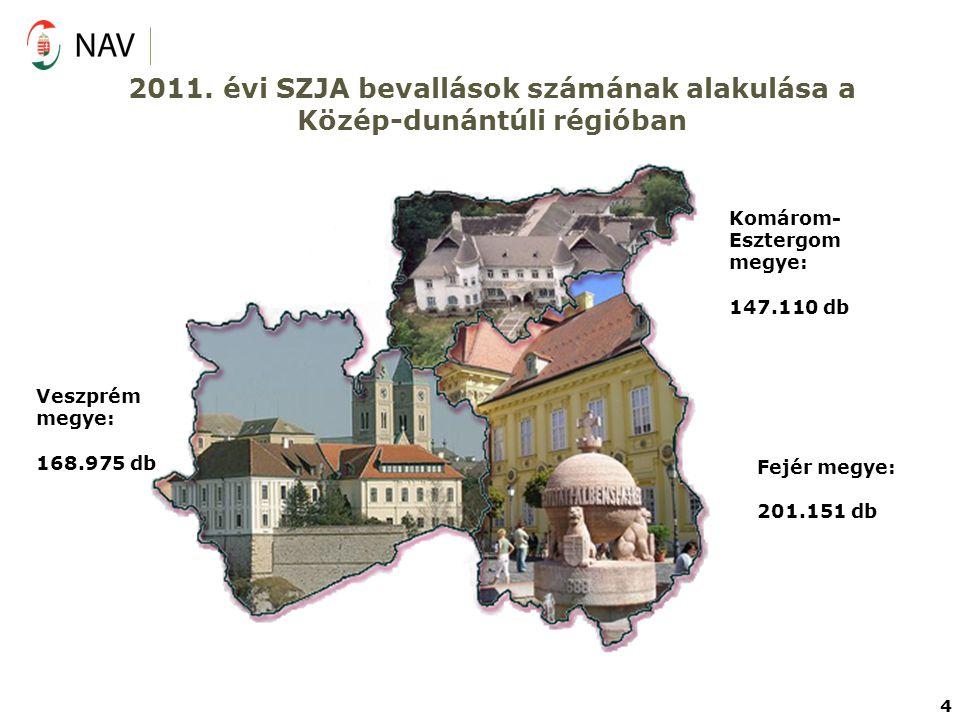 2011. évi SZJA bevallások számának alakulása a Közép-dunántúli régióban Veszprém megye: 168.975 db Fejér megye: 201.151 db Komárom- Esztergom megye: 1