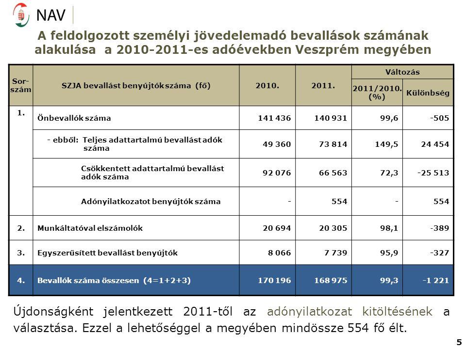 A feldolgozott személyi jövedelemadó bevallások számának alakulása a 2010-2011-es adóévekben Veszprém megyében Sor- szám SZJA bevallást benyújtók szám
