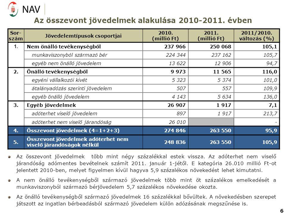 Az összevont jövedelmek alakulása 2010-2011. évben Sor- szám Jövedelemtípusok csoportjai 2010. (millió Ft) 2011. (millió Ft) 2011/2010. változás (%) 1