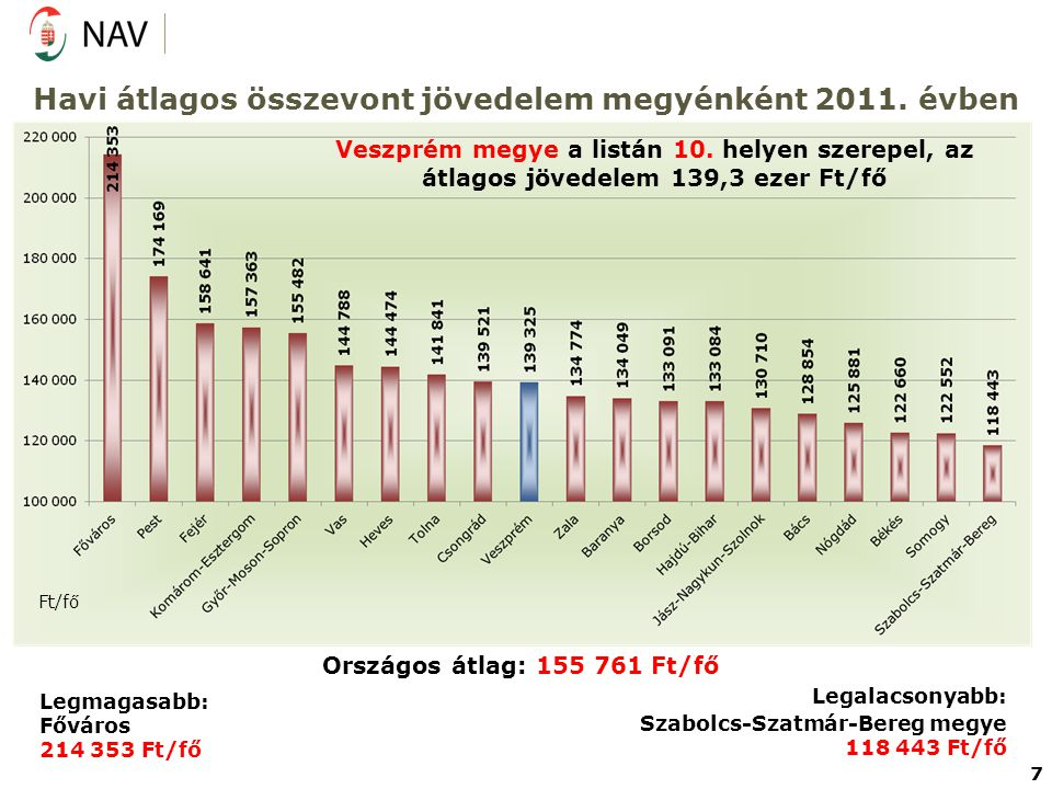 Havi átlagos összevont jövedelem megyénként 2011.