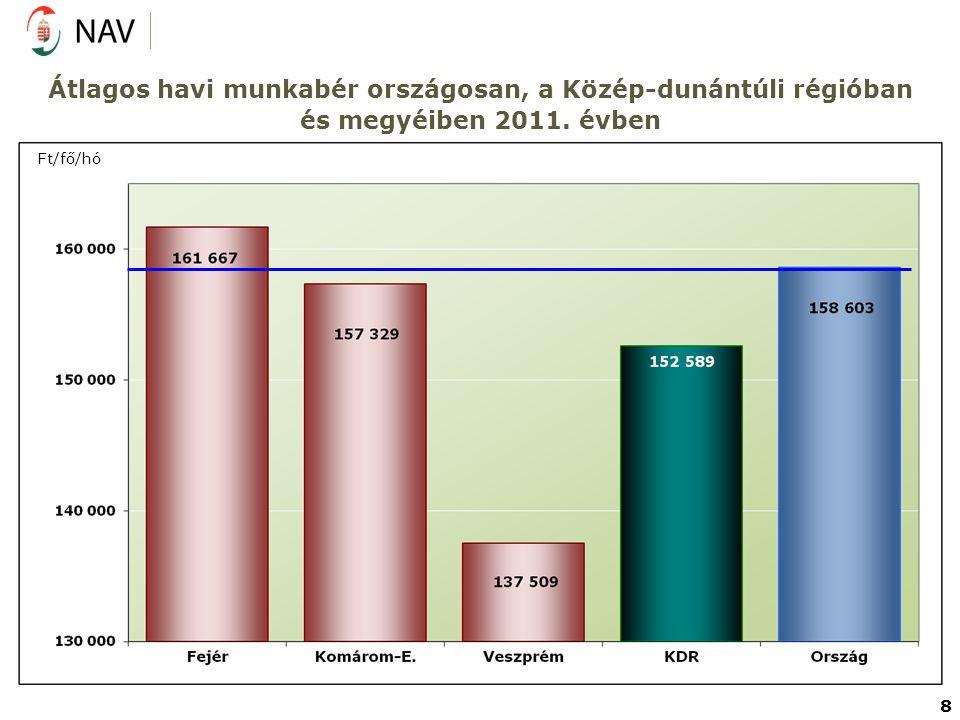 Átlagos havi munkabér országosan, a Közép-dunántúli régióban és megyéiben 2011. évben Ft/fő/hó 8