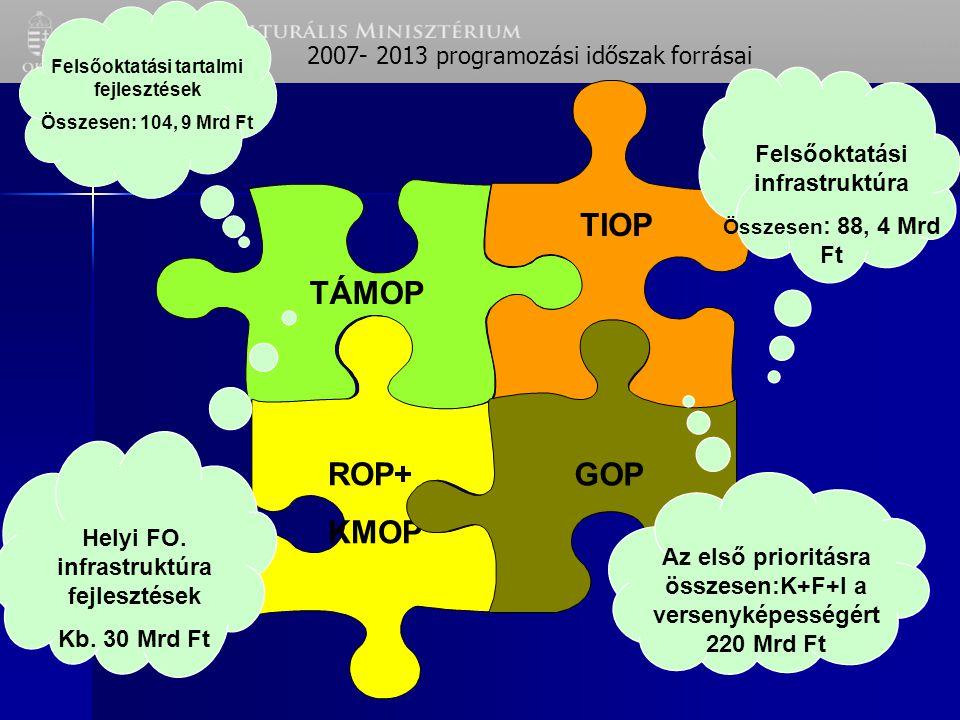 2007- 2013 programozási időszak forrásai TÁMOP TIOP ROP+ KMOP GOP Felsőoktatási tartalmi fejlesztések Összesen: 104, 9 Mrd Ft Felsőoktatási infrastruktúra Összesen : 88, 4 Mrd Ft Helyi FO.