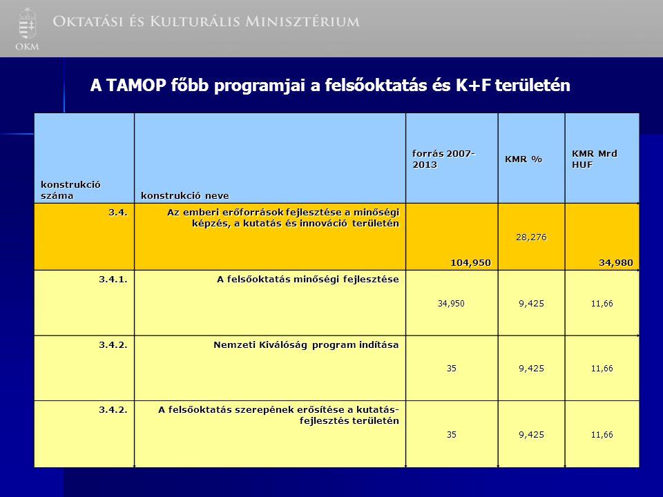 A TAMOP főbb programjai a felsőoktatás és K+F területén konstrukció száma konstrukció neve forrás 2007- 2013 KMR % KMR Mrd HUF 3.4.