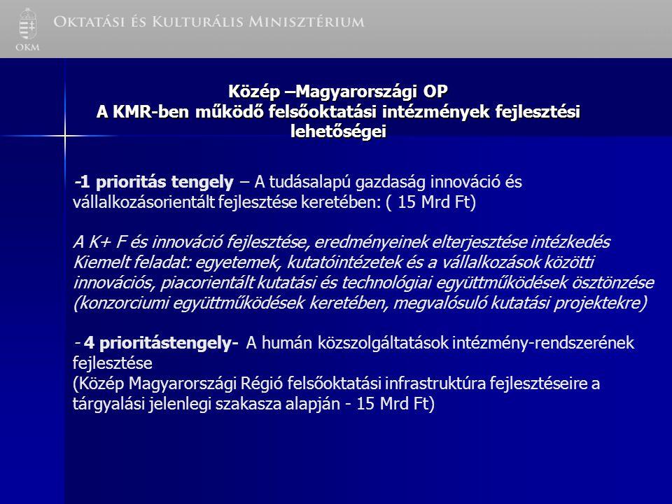 Közép –Magyarországi OP A KMR-ben működő felsőoktatási intézmények fejlesztési lehetőségei -1 prioritás tengely – A tudásalapú gazdaság innováció és vállalkozásorientált fejlesztése keretében: ( 15 Mrd Ft) A K+ F és innováció fejlesztése, eredményeinek elterjesztése intézkedés Kiemelt feladat: egyetemek, kutatóintézetek és a vállalkozások közötti innovációs, piacorientált kutatási és technológiai együttműködések ösztönzése (konzorciumi együttműködések keretében, megvalósuló kutatási projektekre) - 4 prioritástengely- A humán közszolgáltatások intézmény-rendszerének fejlesztése (Közép Magyarországi Régió felsőoktatási infrastruktúra fejlesztéseire a tárgyalási jelenlegi szakasza alapján - 15 Mrd Ft)