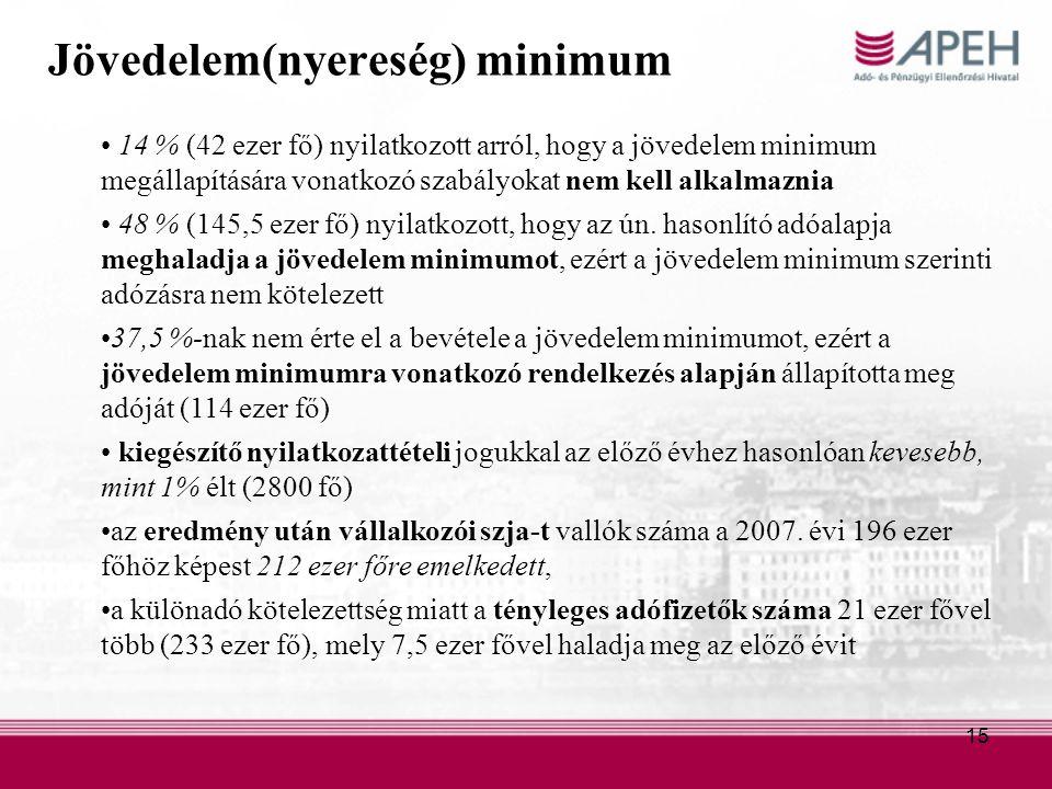 15 Jövedelem(nyereség) minimum 14 % (42 ezer fő) nyilatkozott arról, hogy a jövedelem minimum megállapítására vonatkozó szabályokat nem kell alkalmaznia 48 % (145,5 ezer fő) nyilatkozott, hogy az ún.