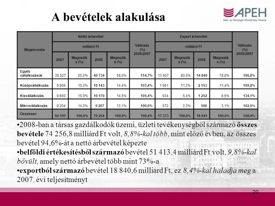 20 A bevételek alakulása 2008-ban a társas gazdálkodók üzemi, üzleti tevékenységből származó összes bevétele 74 256,8 milliárd Ft volt, 8,8%-kal több, mint előző évben, az összes bevétel 94,6%-át a nettó árbevétel képezte belföldi értékesítésből származó bevétel 51 413,4 milliárd Ft volt, 9,8%-kal bővült, amely nettó árbevétel több mint 73%-a exportból származó bevétel 18 840,6 milliárd Ft, ez 8,4%-kal haladja meg a 2007.