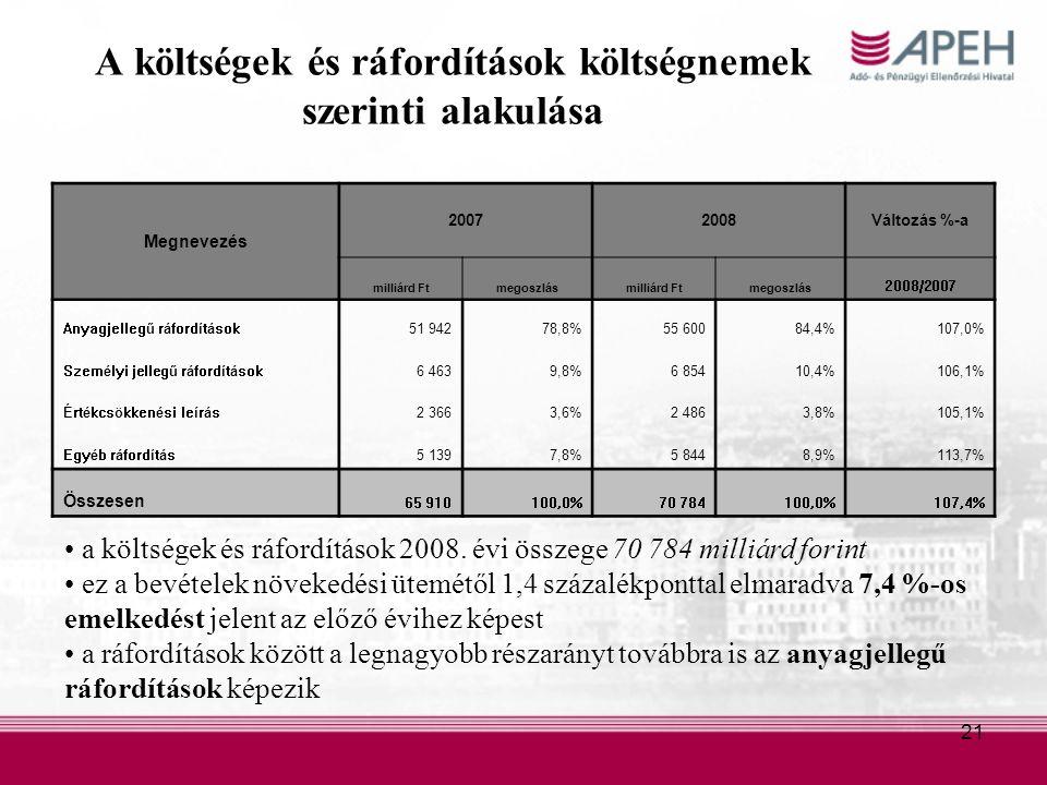 21 A költségek és ráfordítások költségnemek szerinti alakulása Megnevezés 20072008Változás %-a milliárd Ftmegoszlásmilliárd Ftmegoszlás 2008/2007 Anyagjellegű ráfordítások51 94278,8%55 60084,4%107,0% Személyi jellegű ráfordítások6 4639,8%6 85410,4%106,1% Értékcsökkenési leírás2 3663,6%2 4863,8%105,1% Egyéb ráfordítás5 1397,8%5 8448,9%113,7% Összesen 65 910100,0%70 784100,0%107,4% a költségek és ráfordítások 2008.