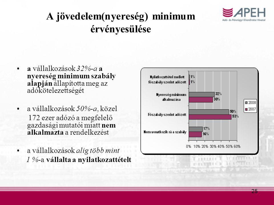 25 A jövedelem(nyereség) minimum érvényesülése a vállalkozások 32%-a a nyereség minimum szabály alapján állapította meg az adókötelezettségét a vállalkozások 50%-a, közel 172 ezer adózó a megfelelő gazdasági mutatói miatt nem alkalmazta a rendelkezést a vállalkozások alig több mint 1 %-a vállalta a nyilatkozattételt