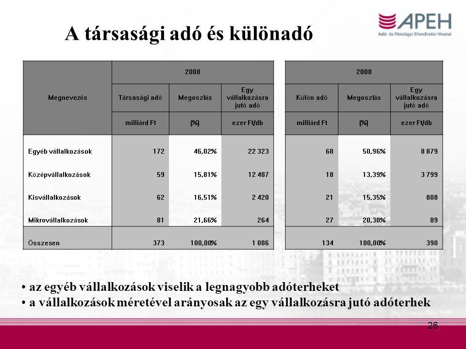 26 A társasági adó és különadó az egyéb vállalkozások viselik a legnagyobb adóterheket a vállalkozások méretével arányosak az egy vállalkozásra jutó adóterhek Megnevezés 2008 Társasági adóMegoszlás Egy vállalkozásra jutó adó Külön adóMegoszlás Egy vállalkozásra jutó adó milliárd Ft(%)ezer Ft/dbmilliárd Ft(%)ezer Ft/db Egyéb vállalkozások17246,02%22 3236850,96%8 879 Középvállalkozások5915,81%12 4871813,39%3 799 Kisvállalkozások6216,51%2 4202115,35%808 Mikrovállalkozások8121,66%2642720,30%89 Összesen373100,00%1 086134100,00%390