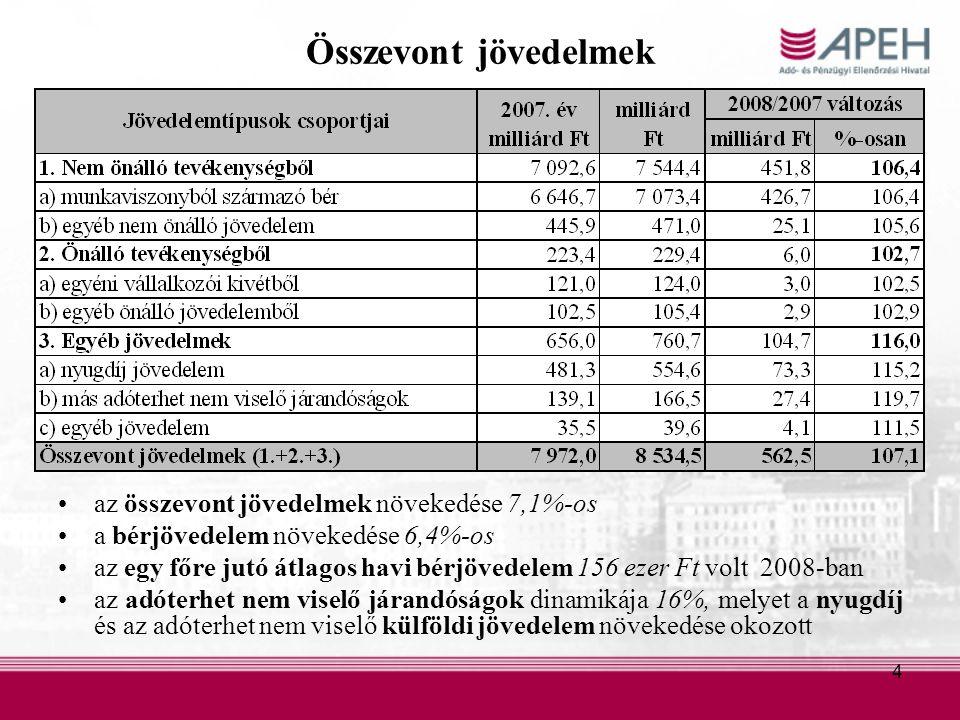 4 Összevont jövedelmek az összevont jövedelmek növekedése 7,1%-os a bérjövedelem növekedése 6,4%-os az egy főre jutó átlagos havi bérjövedelem 156 ezer Ft volt 2008-ban az adóterhet nem viselő járandóságok dinamikája 16%, melyet a nyugdíj és az adóterhet nem viselő külföldi jövedelem növekedése okozott