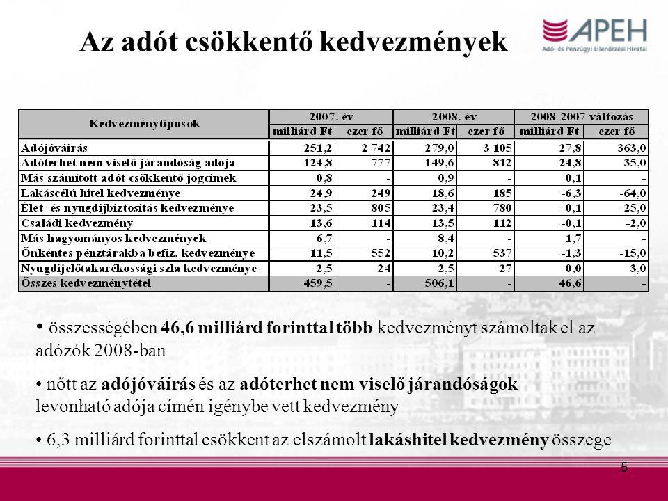 5 Az adót csökkentő kedvezmények összességében 46,6 milliárd forinttal több kedvezményt számoltak el az adózók 2008-ban nőtt az adójóváírás és az adóterhet nem viselő járandóságok levonható adója címén igénybe vett kedvezmény 6,3 milliárd forinttal csökkent az elszámolt lakáshitel kedvezmény összege