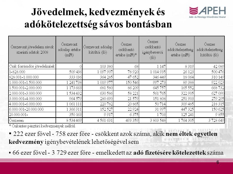 6 Jövedelmek, kedvezmények és adókötelezettség sávos bontásban 222 ezer fővel - 758 ezer főre - csökkent azok száma, akik nem éltek egyetlen kedvezmény igénybevételének lehetőségével sem 66 ezer fővel - 3 729 ezer főre - emelkedett az adó fizetésére kötelezettek száma