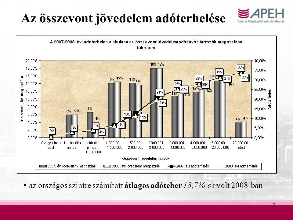 7 Az összevont jövedelem adóterhelése az országos szintre számított átlagos adóteher 18,7%-os volt 2008-ban